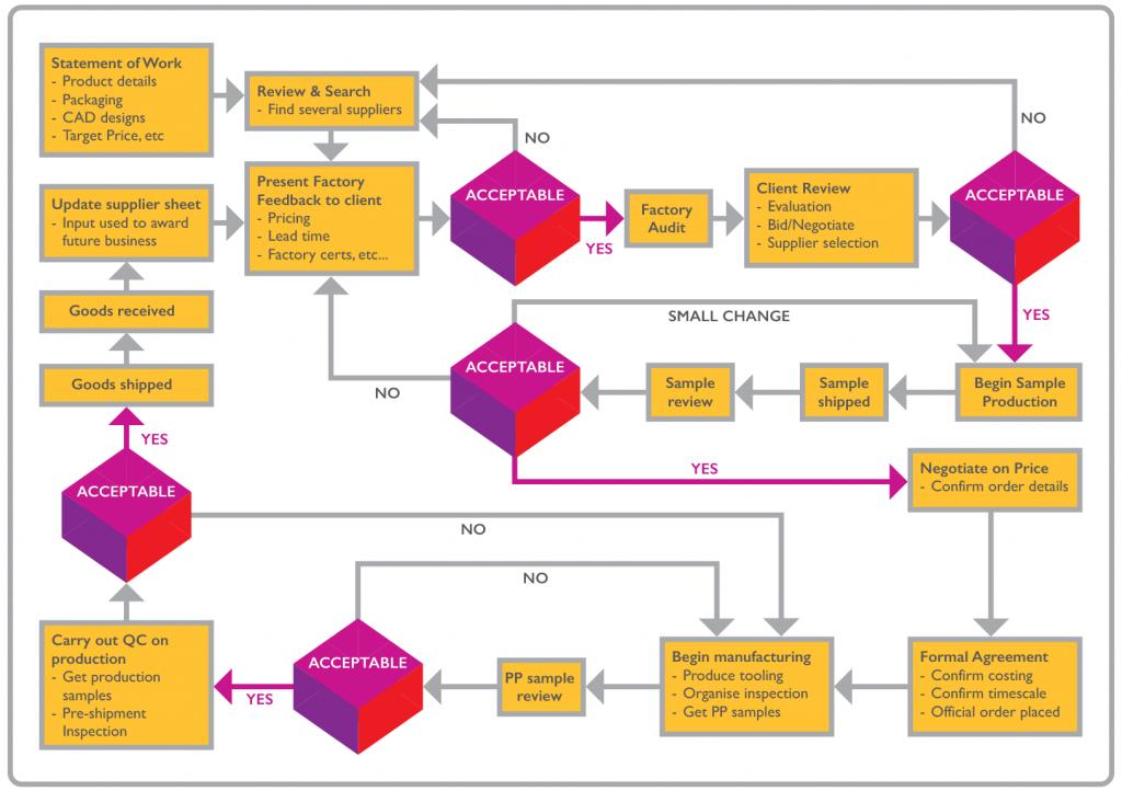 GHL Procurement Process